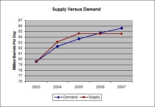 World-oil-supply-demand.jpg