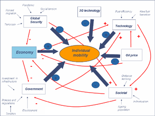 Future of Mobility SystemsDyagram Small.JPG