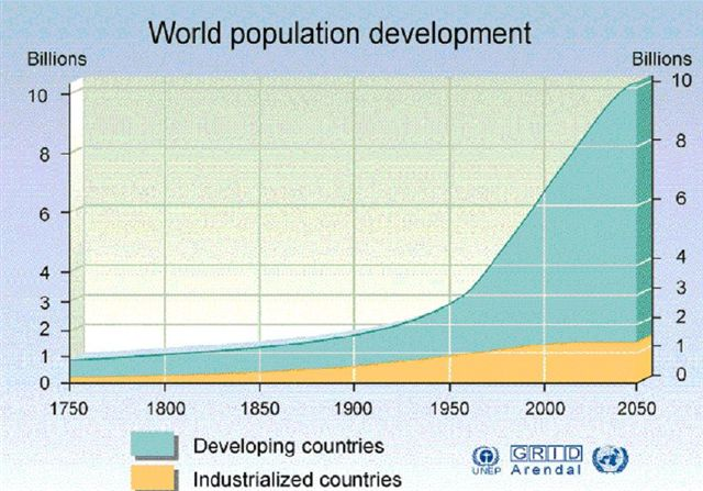 World-Population-Growth-2050.jpg